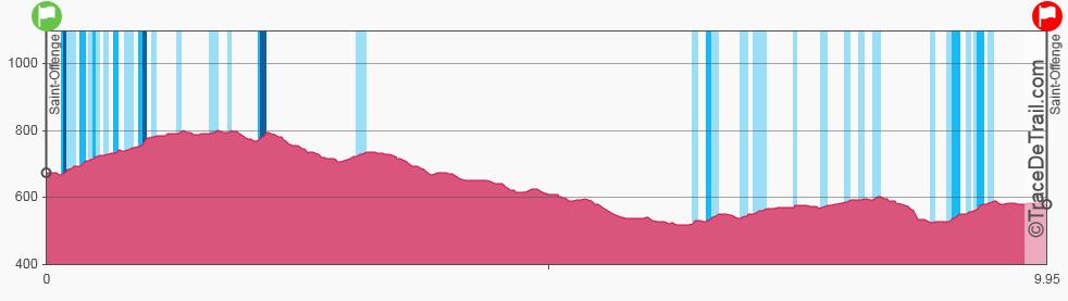 Profil Speed Trail